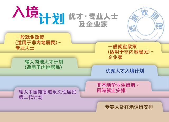 如何通过进修计划移民香港