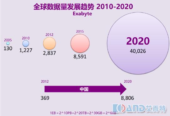 数据流量_互联网数据流量快速增长