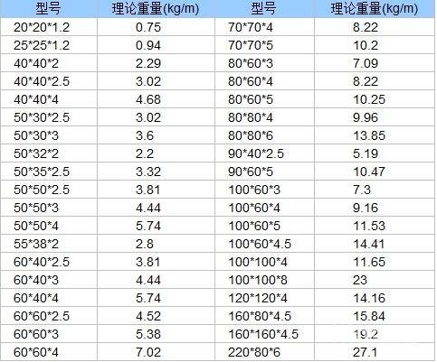 矩形钢管理论重量表_方矩形管理论重量表 方型钢管的理论重量表?
