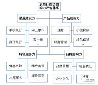 银行渠道建设_2016农村商业银行综合影响力排行榜-搜狐