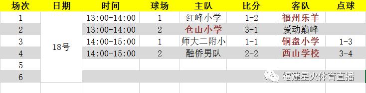 """小小世界杯本周半決賽開打!福州少年足球之巔要來了"""""""