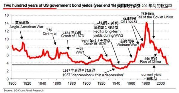 中国为何买美国国债_中国大量抛售美国国债 2017年会带来什么后果?