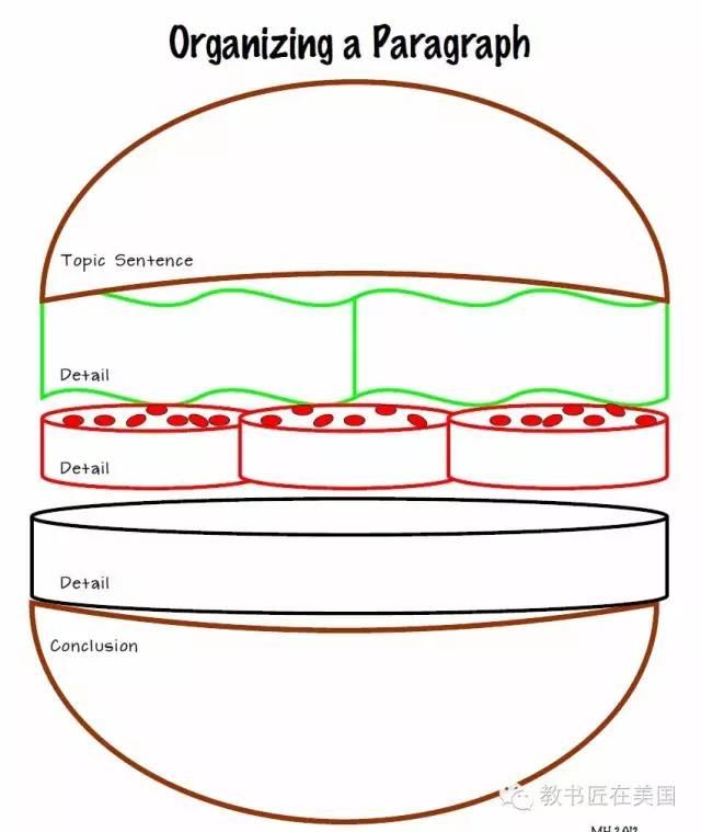 """美国课堂上用的""""汉堡包""""结构法,让孩子对英文写作刮目相看!"""