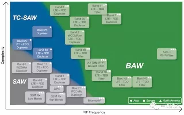 深入剖析SAW, BAW, FBAR滤波器