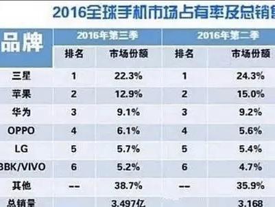 2016中國手機銷量排行榜 OPPO暴增 小米跌慘!