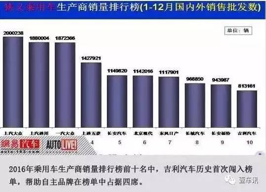 2016年,中国五大最差汽车公司,最后一家超出了很多人的预期