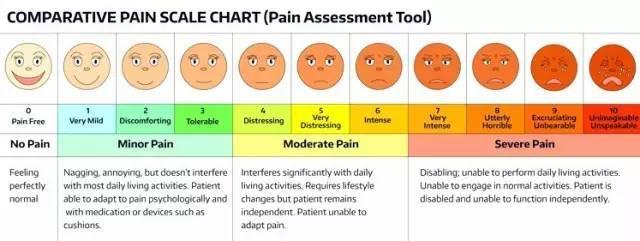 疼痛等级_研究:疼痛究竟有多痛?