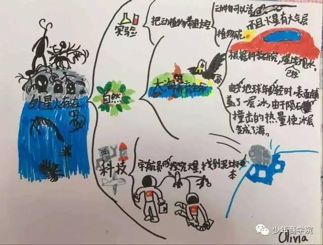 初中導圖還不?難怪孩子寫作累!年14小學升思維鄭州圖片