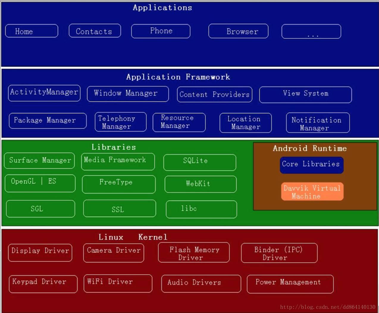 android python 程序_android應用程序組成_android手機程序是什么意思