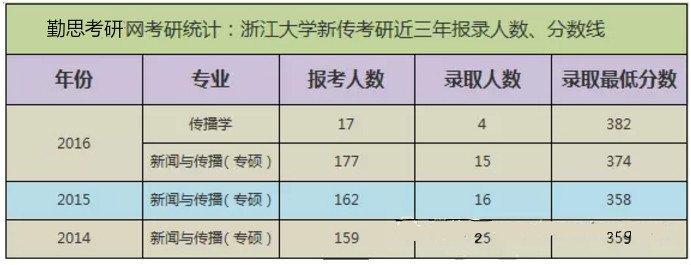 2012浙江三本分数线_2018年浙江大学新闻与传播考研考情分析