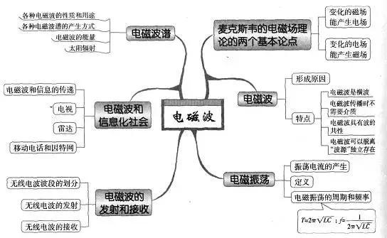 大学语文复习题_收藏:高中物理思维导图图解(51张全)(5) >高考资讯 >天星 ...