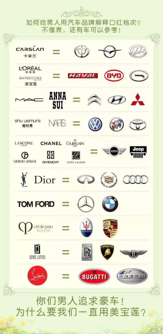 相城的姑娘们,如何用汽车品牌给男人解释口红的档次?