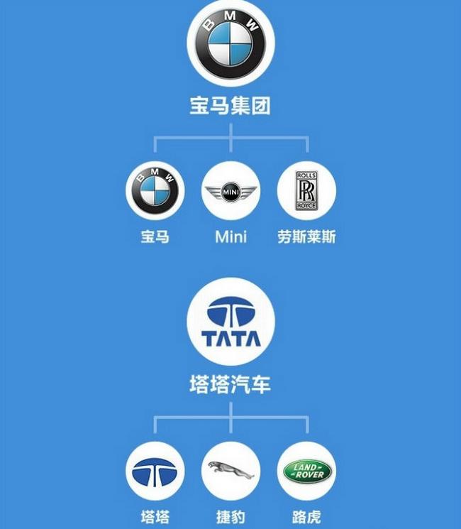 汽车 正文    今天就用图给大家介绍目前主要汽车品牌的从属关系,有些