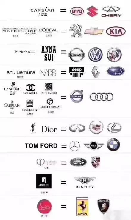 用汽车品牌解释口红档次,你试试三年换一只口红?