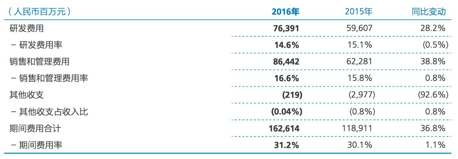 华为2016年年报解读:终端业务增长迅速,利润成焦点的照片 - 4