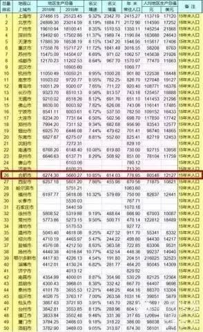安徽滁州2025GDP_安徽16市去年GDP出炉 合肥首破万亿,滁州增速第一
