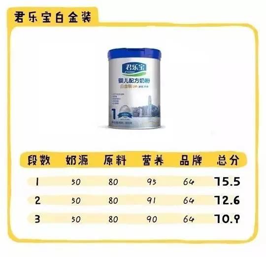 对比国产奶粉4大项发现这些!如果你要买国产奶粉 一定要先看看