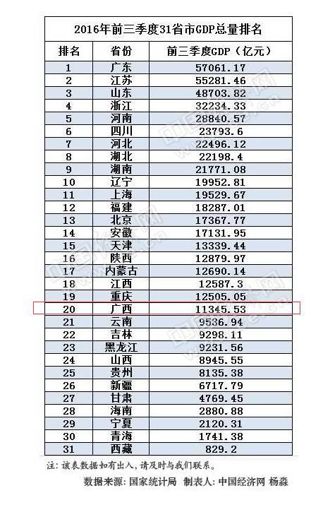 2019廣西各縣經濟排名_廣西各縣經濟排名