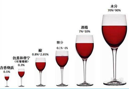 苦味酒的酒精含量_葡萄酒是最纯天然保健饮品
