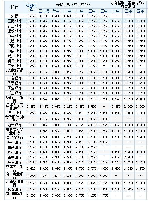 十万元定期半年利息_10万可以买哪些理财产品 10万存银行一年利息多少