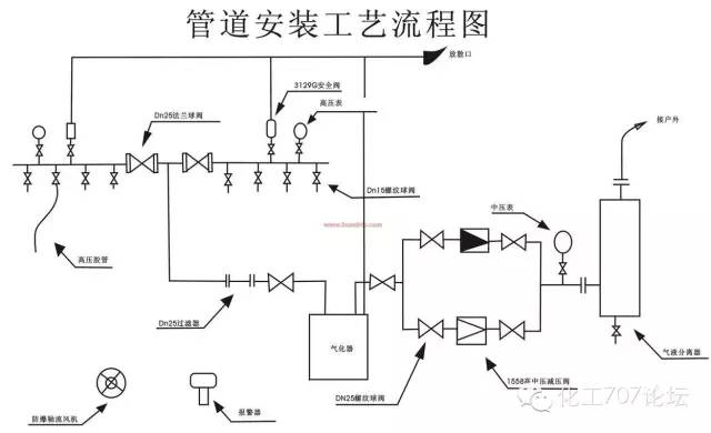 设备,管件管道,阀门,仪表 01 设备符号 常用 02 管件管道符号 常用