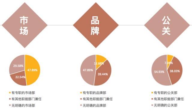 搜狐财经负责人_没钱,没资源的公司怎么做品牌?我们和近100位品牌负责人聊了聊