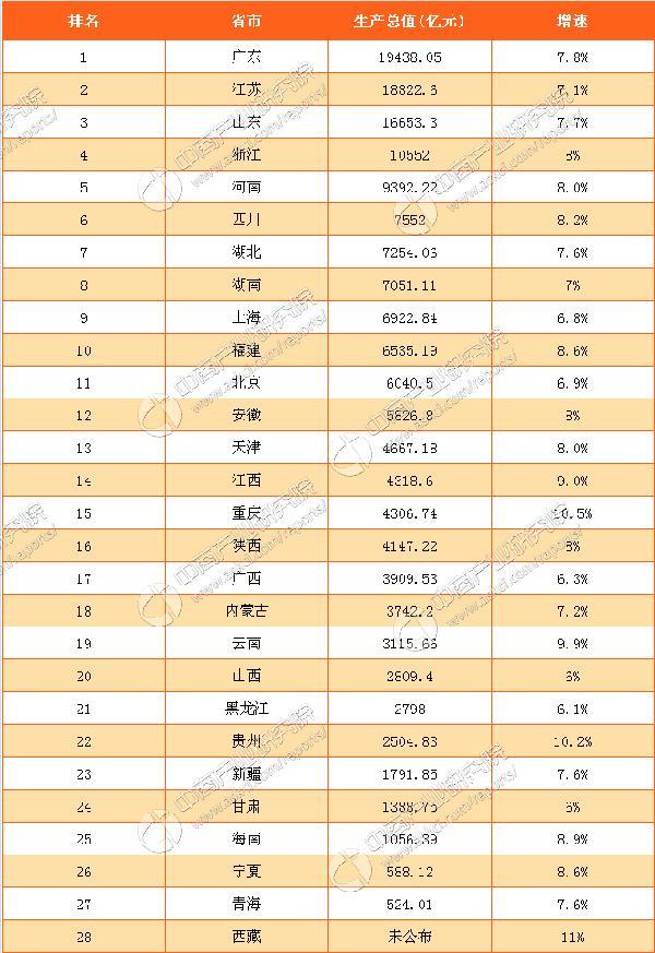 2017各省一季度gdp排名_全国各省GDP排名2021:中国城市一季度GDP最全榜单