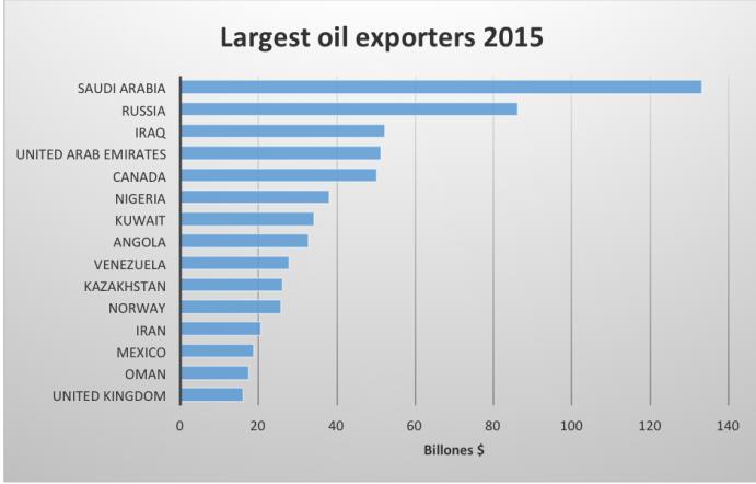 委内瑞拉经济总量是多少_委内瑞拉是