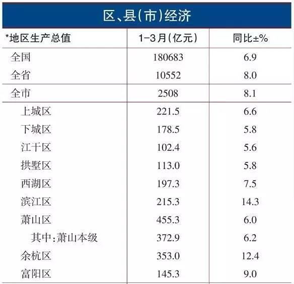富阳区历年gdp是多少_中国联合参与杭州下城区三个城中村PPP项目今日签约