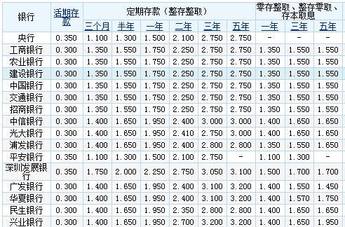 十万元定期半年利息_10万元存银行 一年能有多少利息?
