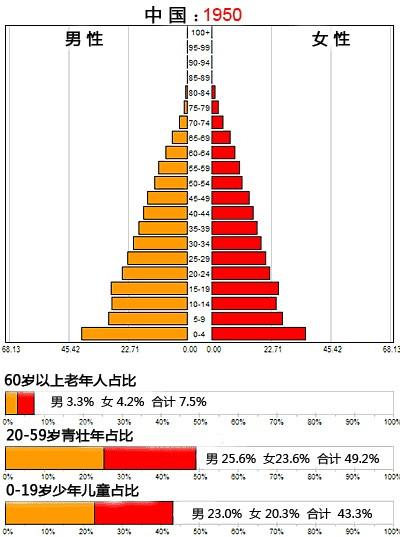 中国人口2050年_2050年,当你老了 中国人口大数据