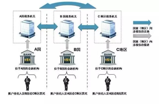 中国 版 crs