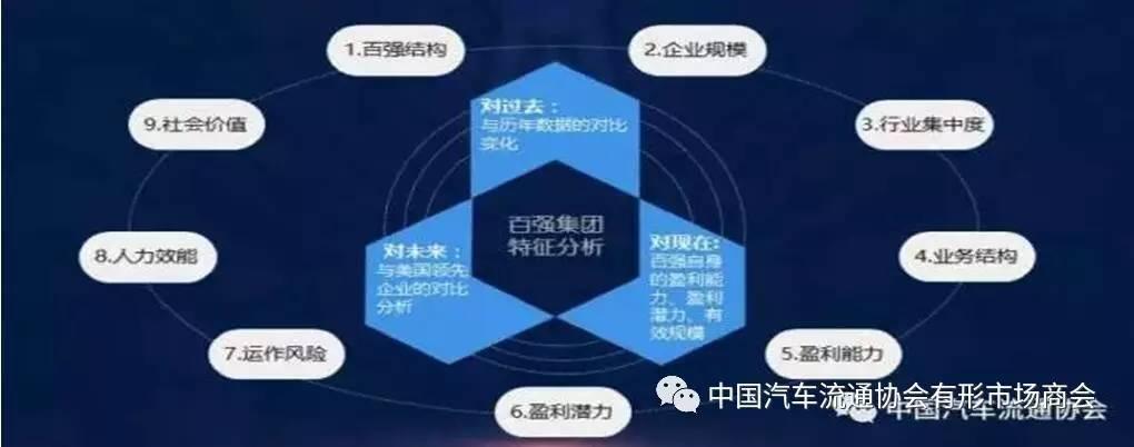 中国汽车经销商协会发布2017年百强经销商群和百强标杆店