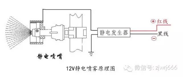 """静电的危害和应用_双天线差分的应用为""""静电喷雾技术""""在植保无人机上的应用 ..."""