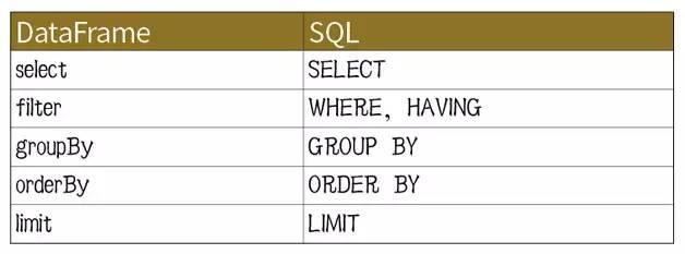 在Apache Spark 2 0中使用DataFrames和SQL