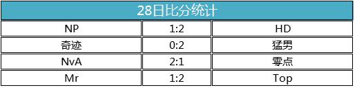 28怎么玩比较稳_【hpl职业联赛】稳下来的hd更可怕,常规赛第1周第2日