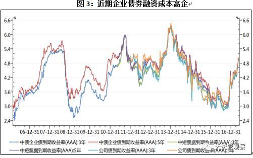 市场利率与债券利率_【债市观察】一文看懂金融市场利率VS实体融资利率、债券VS贷款 ...
