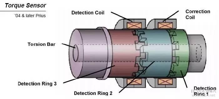 非接触式传感器_干货丨简述电动转向系统扭矩转角传感器——来自IND4汽车人JACK的 ...