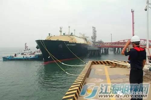 今年1-6月江苏如东洋口港接靠20艘lng船,同比增长100%,共接收液化天