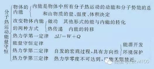上海中考知识点_中考物理|初中物理22个章节思维导图