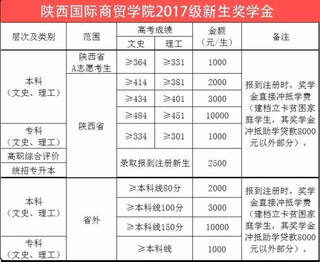 大学生奖助学金政策_陕西国际商贸学院2017级新生奖学金政策