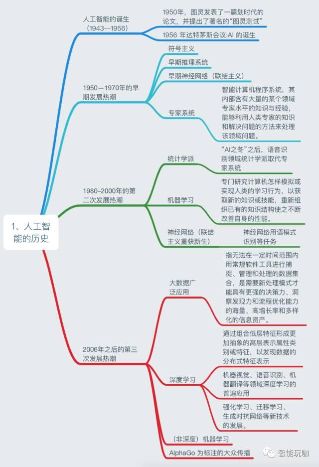计算机基础题_一张图看透目前人工智能知识体系 - ITLoserKing_BLOG - CSDN博客