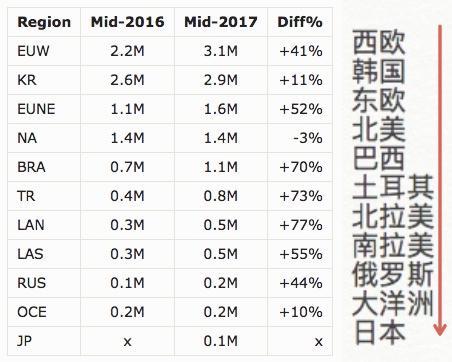 lol服务器人数_LOL全球玩家数量整体上涨,但亚洲和北美下滑趋势明显!