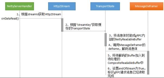 gRPC 服务端创建和调用原理解析