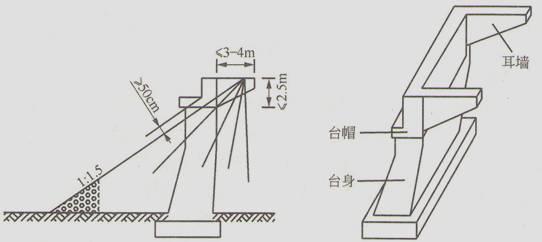 实体埋置式桥台:台身埋在锥形护坡中,只露出台帽,仅由台帽两端的耳墙