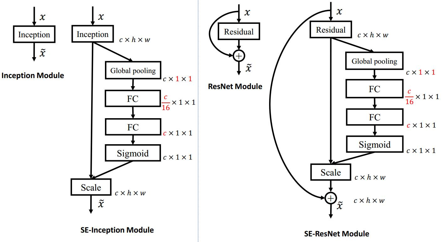 SENet – Winner of ImageNet 2017 Classification Task (Squeeze