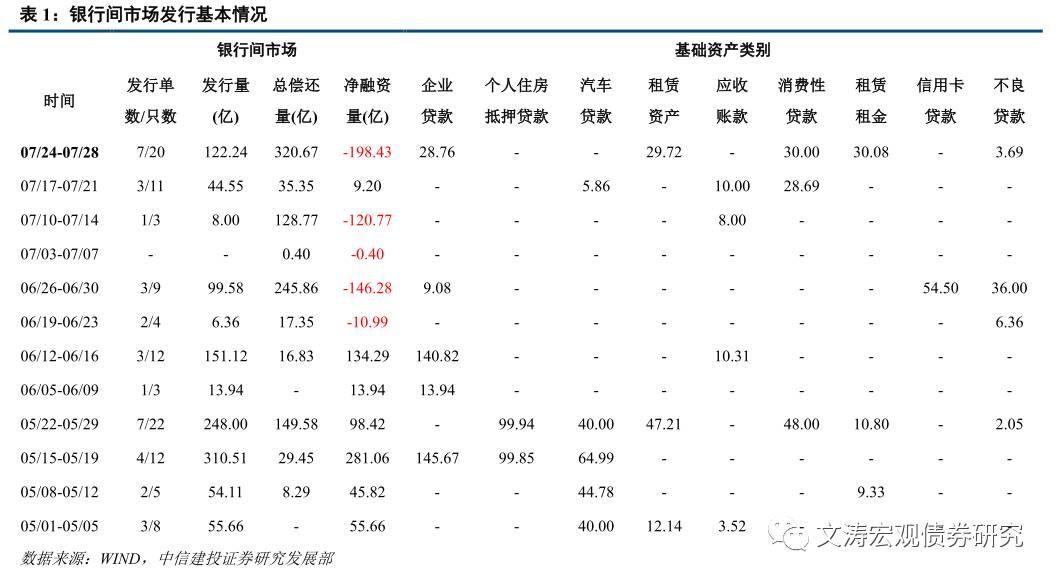 【中信建投资产证券化】严格监管新市场