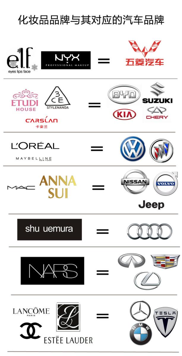 品牌化妆品_享车一刻 | 如何用化妆品品牌给女朋友讲解汽车档次