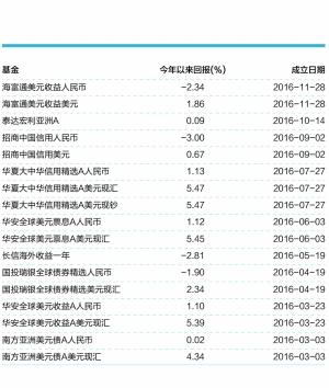 人民币升值,亚洲美元债务基金业绩承压